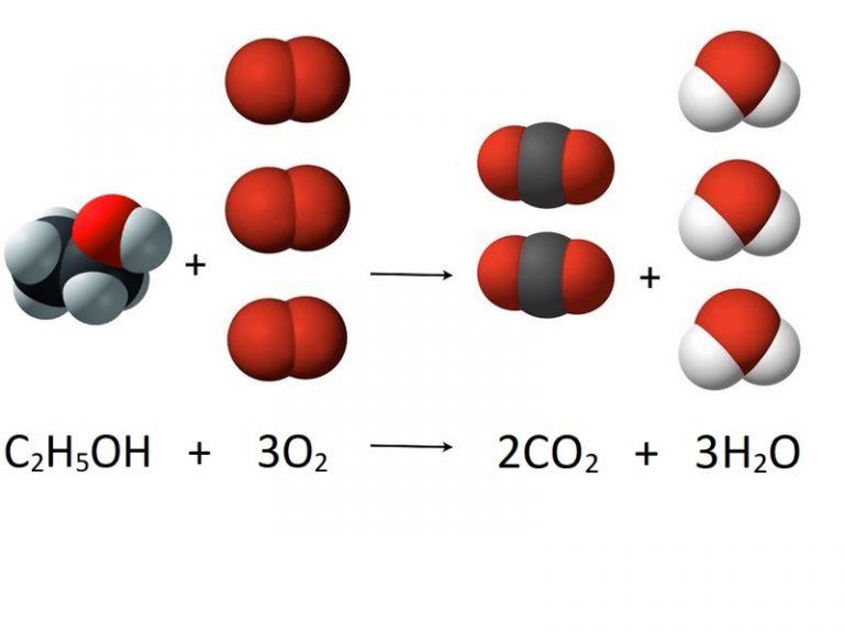 Verbranding bio-ethanol