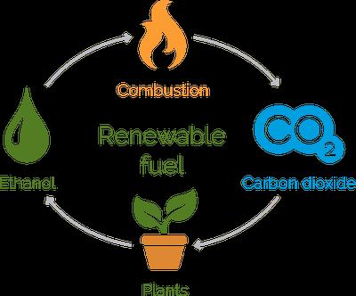alternative-ethanol-production