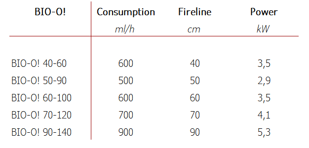 table withthe consumption of the different biofireplace systems